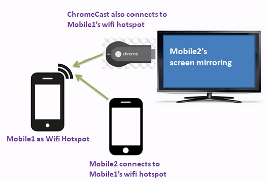 Chromecast Without Wifi (Or Internet)